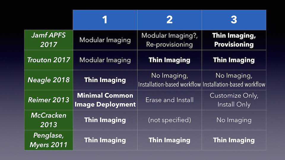 Change Neagle to Thin Imaging for 1, No Imaging, installation-based workflow for 2 and 3